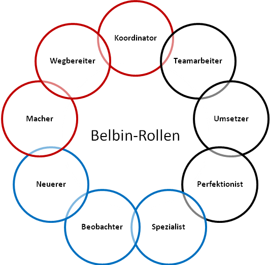 """strengths and limitations of the belbin Belbin team roles are used to identify people's behavioural strengths and weaknesses in the workplace the session is about uncovering, highlighting and maximising strengths while being aware of and managing possible """"allowable weaknesses."""
